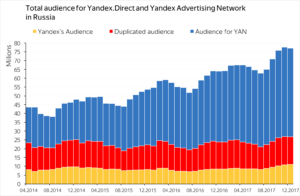 Yandex Advertising Network